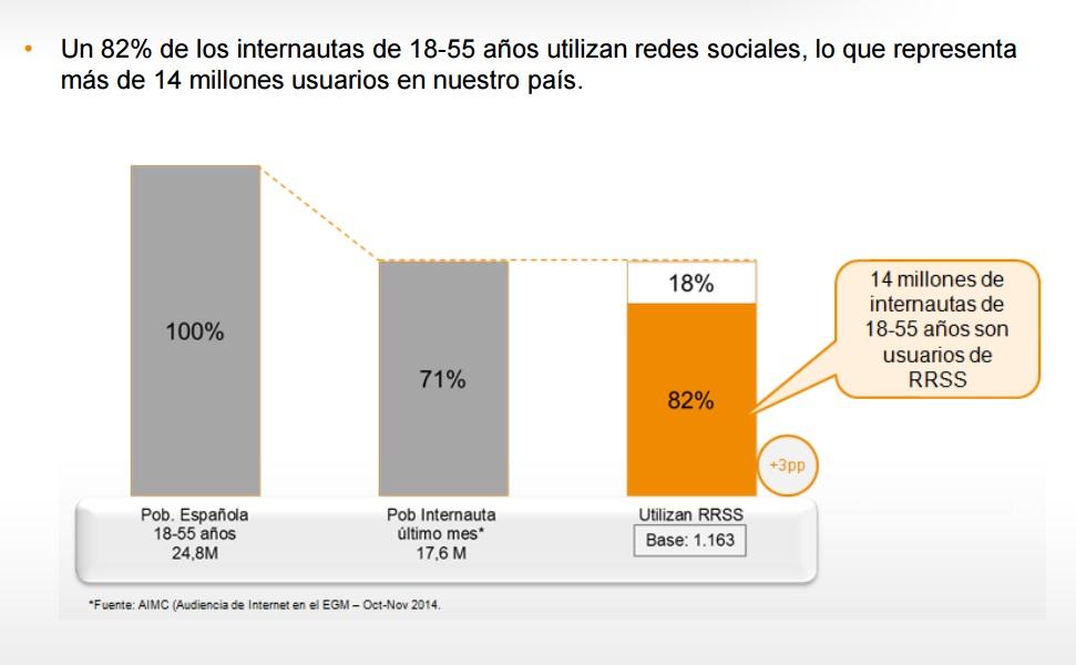 estudio sobre redes sociales 2015